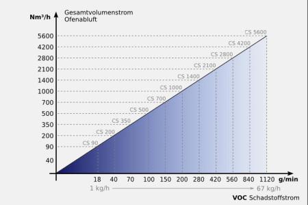 Anlagengröße katalytische Abluftreinigung