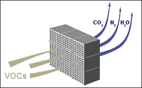 Verfahrensschema katalytische Abluftreinigung