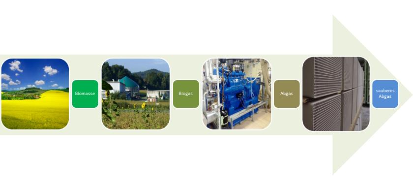 Schema der Biogasanlage zusammen mit Abgasreinigung
